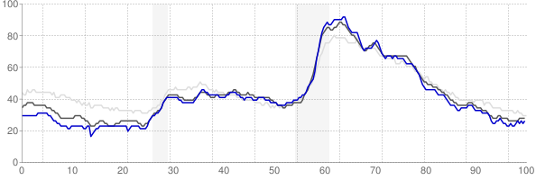 Fort Wayne, Indiana monthly unemployment rate chart